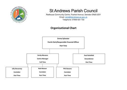 St Andrews Parish Council Staff